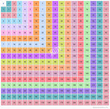 15 Multiplication Table Multiplication Chart 1 17 Multiplication Table Of 17x17