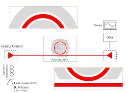 photonics free full text double slot hybrid plasmonic ring