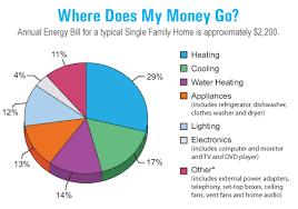 energy saving tips for summer top 10 summer energy saving tips eco performance builders