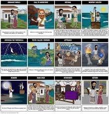 odysseus hero u0027s journey monomyth odyssey epic poem