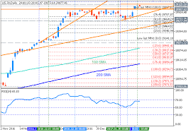 forecast and levels for dow jones industrial average trend