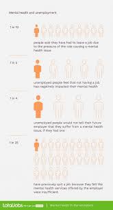 mental health report unemployed inside job