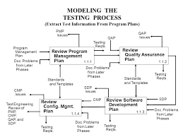 modeling the testing process formal testing 1 0 requirements