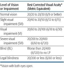 Childhood Blindness Causes Visual Impairment In Childhood Obgyn Key