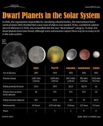 Dwarf planets of our solar system infographic
