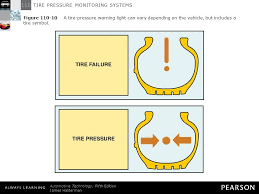 tyre pressure monitor warning light tire pressure monitoring systems ppt video online download