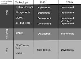 western digital hard drive black friday western digital stuns storage industry with mamr breakthrough for