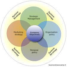 business model business basec