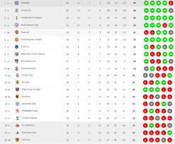 Premier League Table Another Computer Has Predicted The Premier League