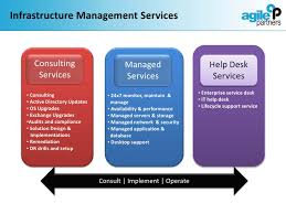 partners is service desk agile partners overview