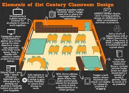 Classroom Desk Set Up Visualizing 21st Century Classroom Design Edutopia