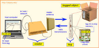 rfid technology quick guide by lba group