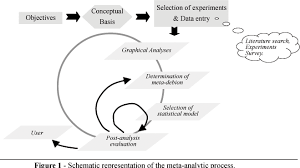 meta analyses of experimental data in the animal sciences