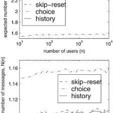 tv l reset fig 16 algorithm skip reset with estimating n for c scientific