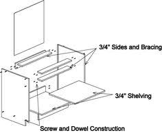Kitchen Cabinet Construction by Cabinet Components Distribution Incorporated Minnesota