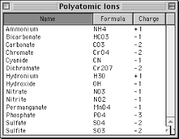 Ions Periodic Table Clementclan Naming Ionic Compounds