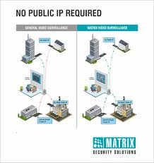 matrix secusol multi location