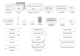 uml deployment diagram design elements uml deployment diagram
