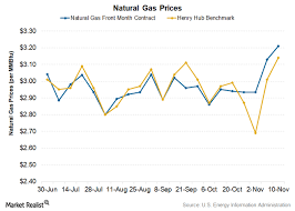 gas prices in the of winter market realist