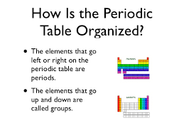 how is the periodic table organized the periodic table project