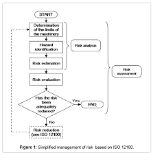 robot safety overview of risk assessment and reduction omics