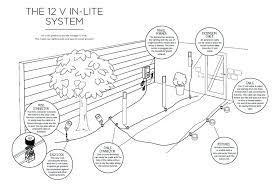 full image for 12 volt garden lighting brisbane in lite 12v garden lights system 12 volt