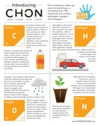 infographic carbon hydrogen oxygen and nitrogen kids discover
