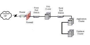 configuration bureau gis service bureau telecom america services