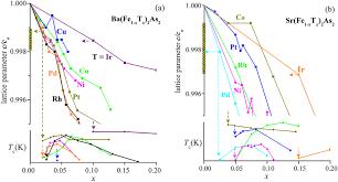 lattice parameters guide superconductivity in iron arsenides