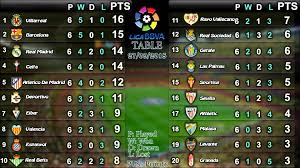 la liga premier league table liga bbva results table matchday 6 youtube