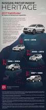nissan armada quarts oil 2017 nissan pathfinder u s pricing and specs
