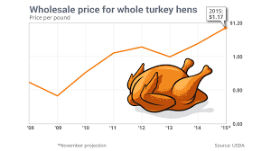 turkey prices hit record highs but you should still be thankful