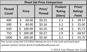 what is a good bed sheet thread count bed sheet thread count chart milrelo com on bedroom 1 760 582 sheets