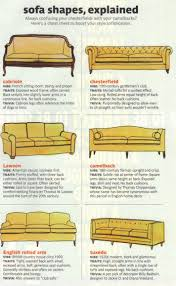 Types Of Sleeper Sofas Types Of Sofas Solsta Sleeper Sofa Together With As Well T Cushion