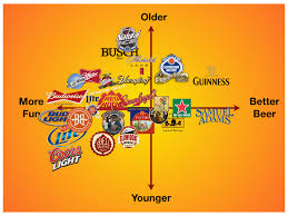 Beer Map Beer Marketing And Differentiation Stealing Share