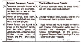 ncert solutions for class 9th social science geography chapter 5