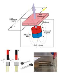 experimental verification of effect sensor properties