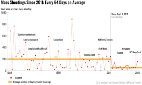 mass shootings represent a tiny share of all shooting deaths 11