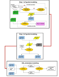 Net Use Map Drive Flow Chart Of The Steps Used To Simulate Changes In Land