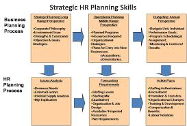 hr strategy template e hrm inc strategic human resource planning skills
