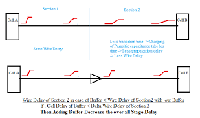 10 ways to fix setup and hold violation static timing analysis
