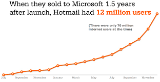 Hotmail Business Email by How To Use Growth Hacking To Attract And Retain Customers