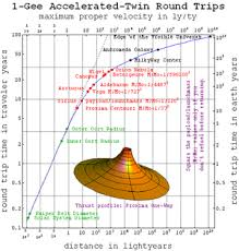 How Long To Travel A Light Year Interstellar Travel Wikipedia