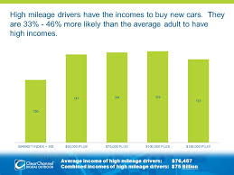 high mileage new cars compared to the average high mileage drivers are 19 more
