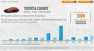 toyota product line reliability guide what u0027s the most reliable year of toyota camry