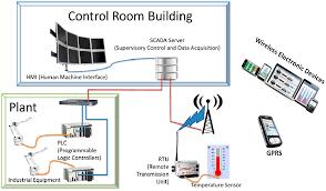 sensors free full text a secure intelligent and smart