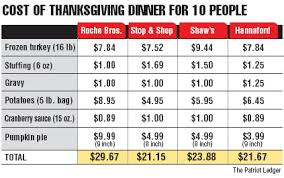 thanksgiving dinner costs up this year news local