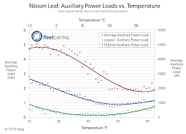 nissan leaf in snow do electric cars work in cold weather get the facts u2026 union of