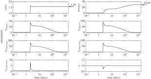 gradual loading ameliorates maladaptation in computational