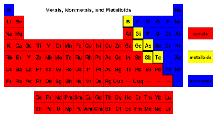 Group In Periodic Table Why Is Carbon Not A Semiconductor Given That It Is In The Fourth